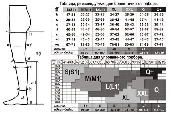 выбор колготок таблица размеров