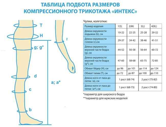 Выбор компрессионного белья по таблице